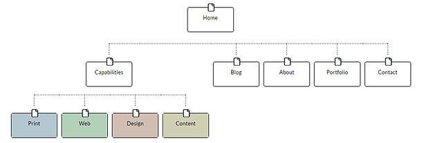 SMS Site Structure